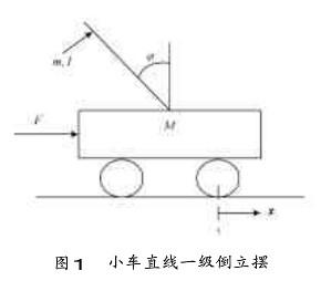 直线一级倒立摆的组合式控制系统的设计与仿真