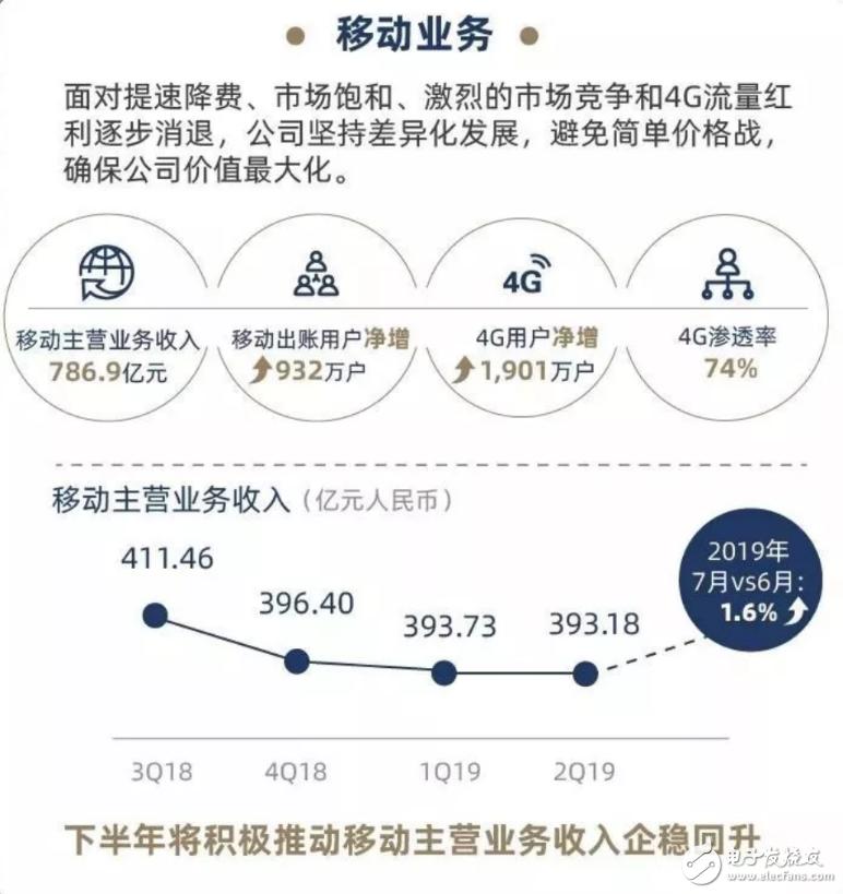三大運營商2019年上半年總體業務營收情況分析