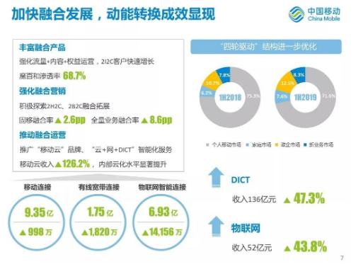 运营商在物联网领域的总体业绩收入分析