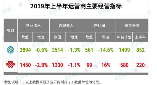 中国移动和中国联通公布了2019年上半年财报整体收入出现了大幅下降