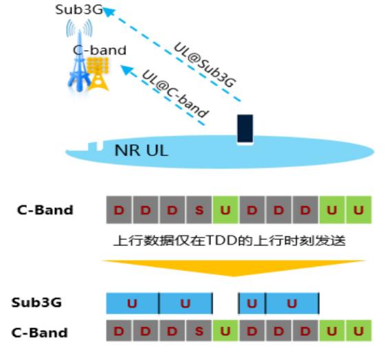 北京电信联合华为率先实现了全球首个基于超级上行的连片组网验证