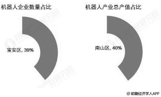 2018年深圳机器人产业区域竞争格局