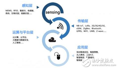 RFID未來發展的趨勢