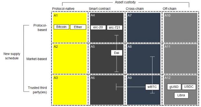 去中心化金融是如何分散的