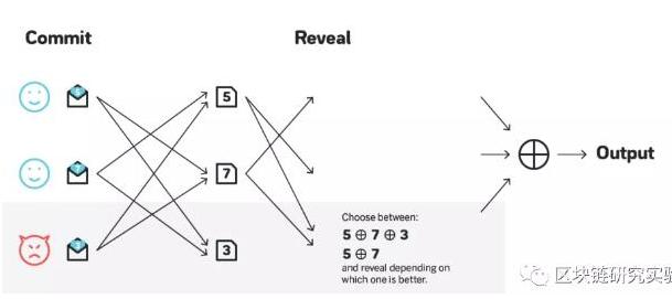 区块链中的随机性为何很重要