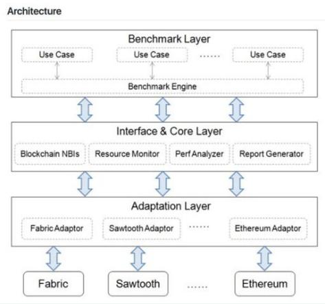 华为已经推出了一款工具来测试区块链性能