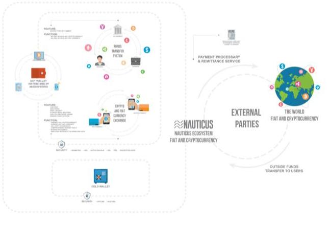 基于区块链技术的银行和电子商务解决平台Nauti...