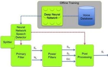 嵌入式神经网络将赋予机器视觉听觉和分析能力