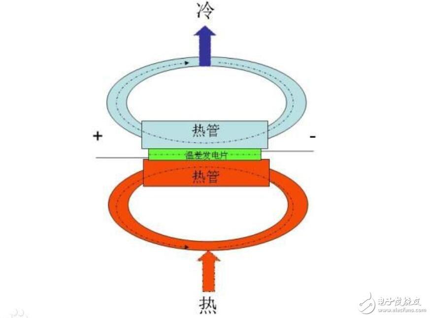 温差电池原理_温差电池的应用