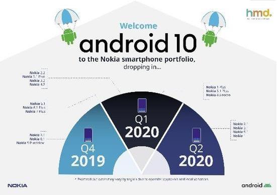 HMD正式公布了升级安卓10条件的诺基亚手机列表和时间表