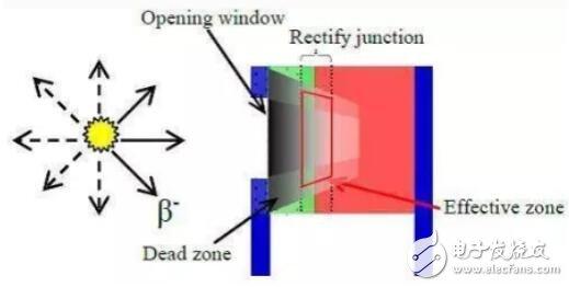 核电池发展历程_核电池发展趋势