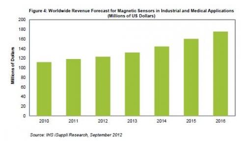 磁性傳感器在工業與醫療應用領域的應用分析