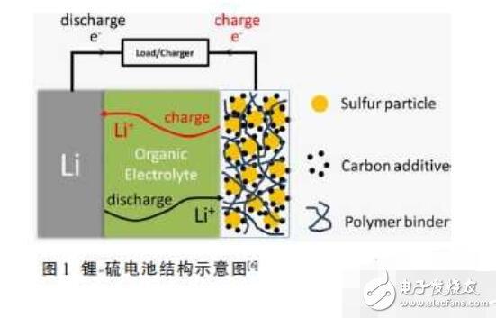 锂硫电池充放电原理_锂硫电池的应用