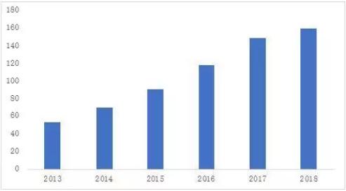 智慧警务市场规模,应用分布、案例简述及发展趋势