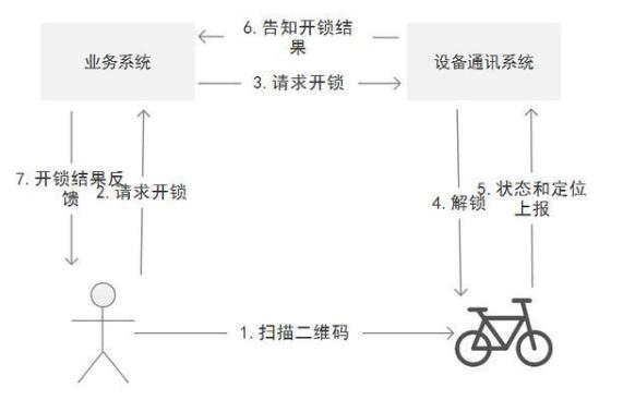 物联网终端产品由哪些模块构成
