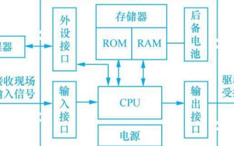 可编程控制器的编程方法和常用指令