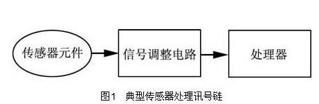 智能传感器讯号处理的需求应具备哪些条件
