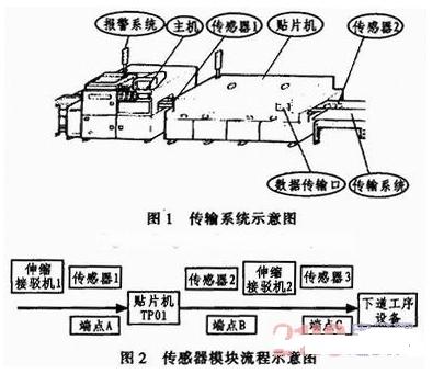 新型ML100系列光电传感器在SMT传输系统中的应用