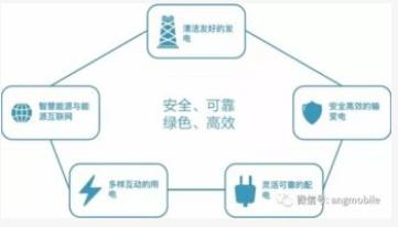 南方电网5G+智能电网应用将加快南方电网公司实现数字化转型