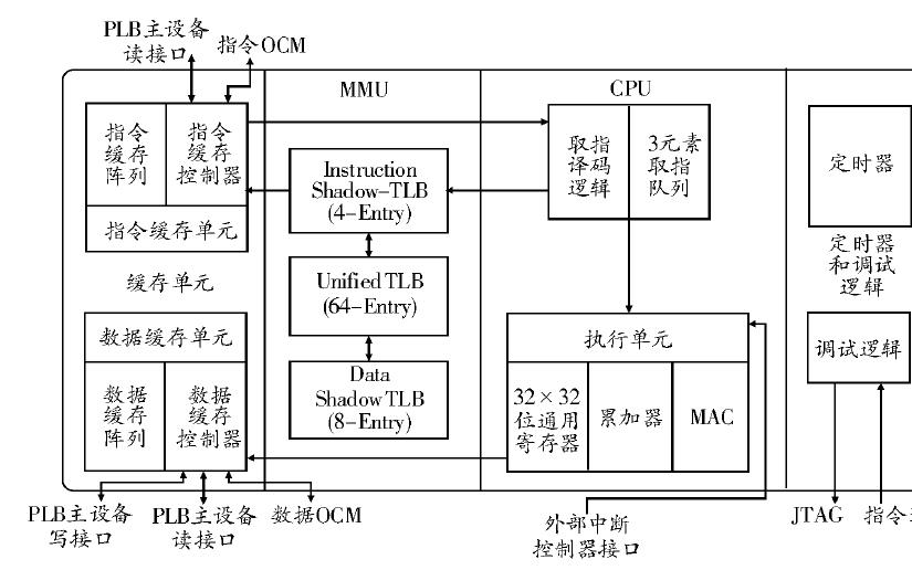 使用SoPC进行嵌入式系统设计的技术详细说明