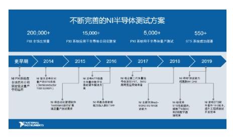 NI與中國本土伙伴加強合作,攻堅半導體測試市場