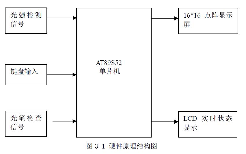 使用AT89S52单片机设计LED点阵书写显示屏的论文免费下载