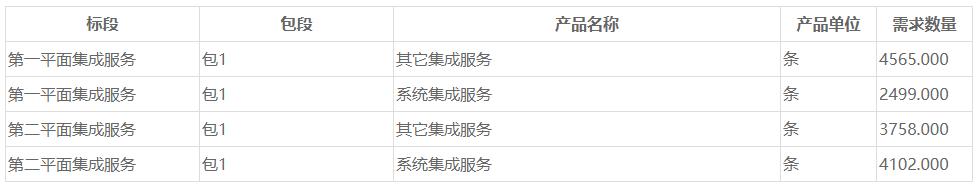 中国移动正式启动了CMNet骨干网十一期扩容工程系统集成项目招标