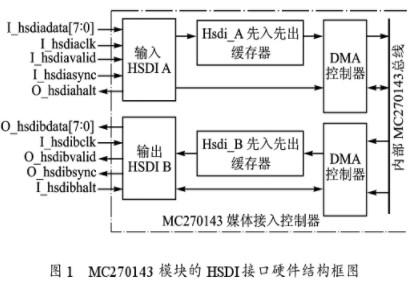 利用FPGA硬件处理速度性能实现HSDI高速数据接口的设计