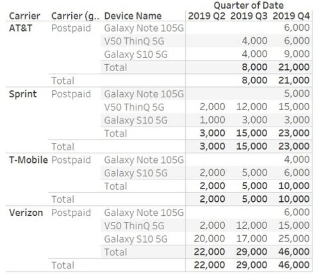 美国的5G发展现在仍然还处于起步阶段