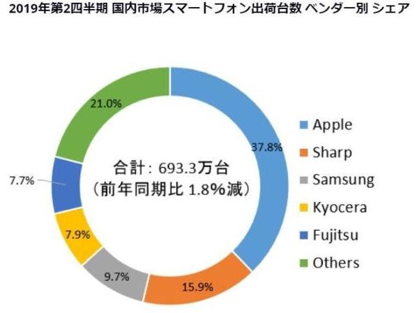 2019年第二季度日本手機出貨量方面索尼已跌出前五