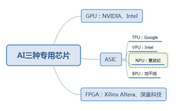 AI的三种专用芯片 GPU和FPGA以及ASIC