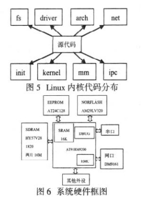 Linux向目标系统AT91RM9200的移植方法与应用优势分析
