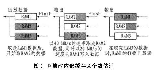 采用FPGA器件實現數據采集系統中高速大容量存儲板的設計