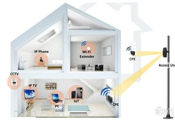 华为5G CPE Pro在北京全面开花5G终端及测试点进行了实测