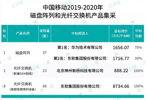中国移动公布了2019-2020年磁盘阵列和光纤交换机产品集采的中标结果