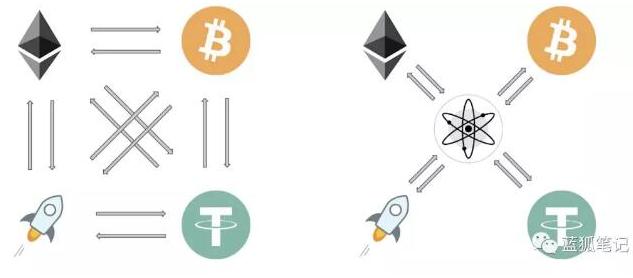 如何利用世界计算机来扩展区块链的功能