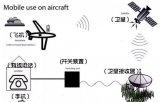 飛機與地面與飛機之間是靠的什么通信系統
