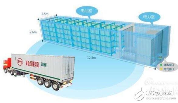 储能电池市场发展_储能电池发展前景