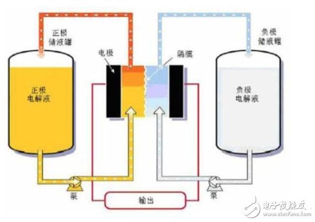 钠硫电池工作原理_钠硫电池具有的特点