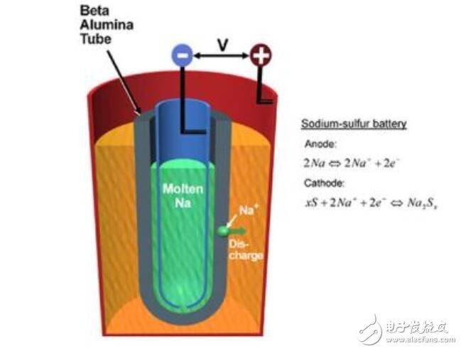 钠硫电池和锂电池区别比较