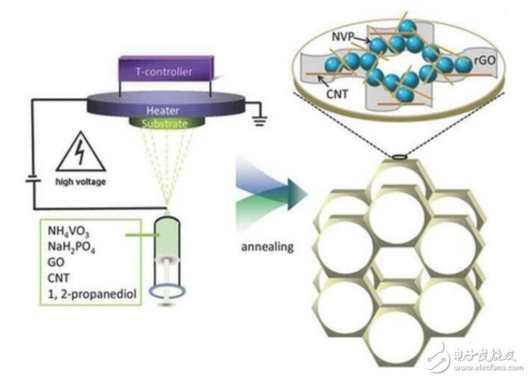 钠离子电池优点及发展现状