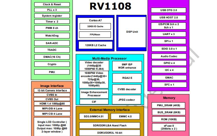 RV1108高性能低功耗应用处理器的数据手册免费下载