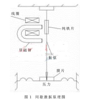 振弦式传感器的激振技术和测频读数技术解析