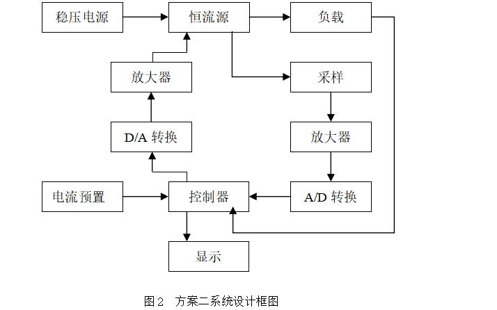 使用电流采样反馈调整控制技术设计数控直流电流源系统的论文