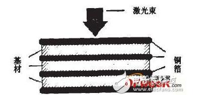 激光加工高密度PCB制造中有什么应用