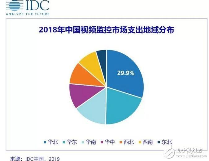 IDC:2023年中国视频监控市场规模将达201.3亿 三家头部企业占据超过一半的市场份额