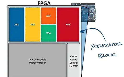 Arduino 環境中的 FPGA:使用 Alorium 的 Snō 模塊支持預配置和定制 IP