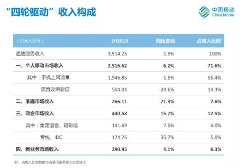 三大运营商2019年上半年总体业务营收情况分析