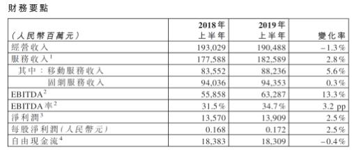 中国电信发布了2019年中业绩公告经营收入为19...