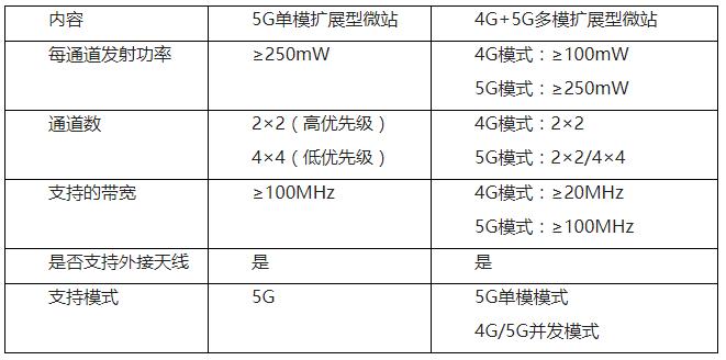 中国联通认为5G技术演进驱动室内覆盖数字化是大势...